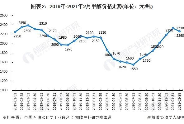 图表2:2019年-2021年2月甲醇价格走势(单位:元/吨)