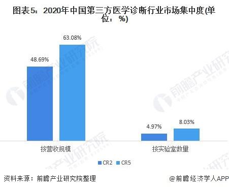 图表5:2020年中国第三方医学诊断行业市场集中度(单位:%)