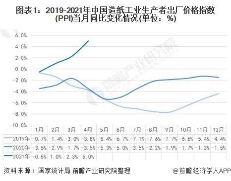 图表1:2019-2021年中国造纸工业生产者出厂价格指数(PPI)当月同比变化情况(单位:%)