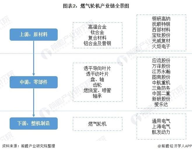 图表2:燃气轮机产业链全景图