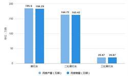 2021年1-3月中国摩托车行业产销规模及出口情况分析 摩托车累计产<em>销量</em>均超460万辆