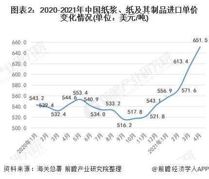 图表2:2020-2021年中国纸浆、纸及其制品进口单价变化情况(单位:美元/吨)