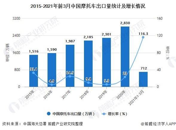 2015-2021年前3月中国摩托车出口量统计及增长情况
