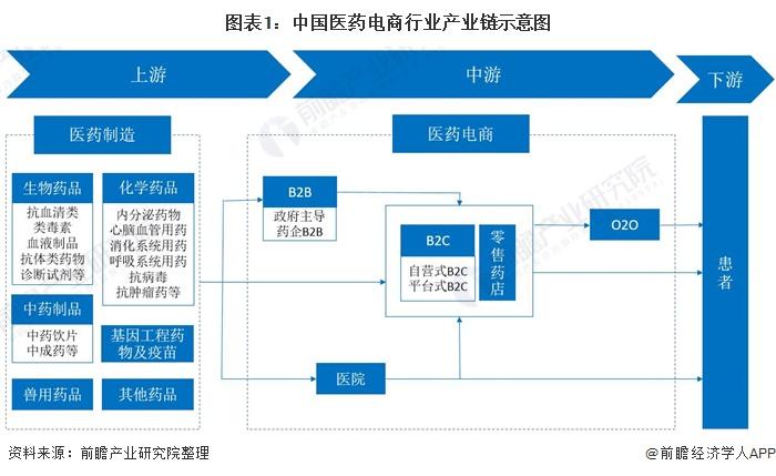 图表1:中国医药电商行业产业链示意图