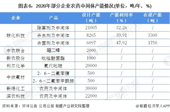 图表6:2020年部分企业农药中间体产能情况(单位:吨/年,%)
