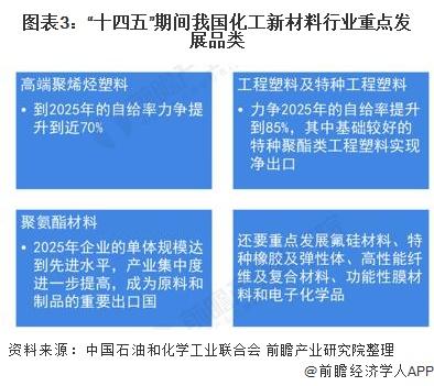 """图表3:""""十四五""""期间我国化工新材料行业重点发展品类"""