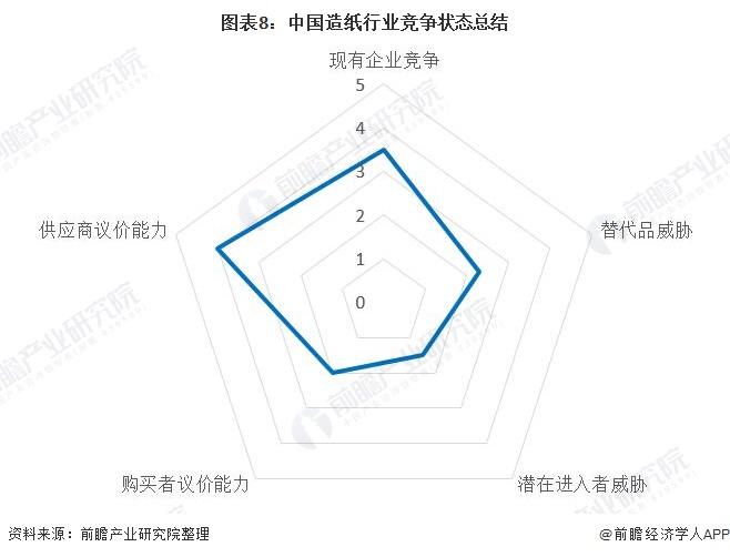 图表8:中国造纸行业竞争状态总结