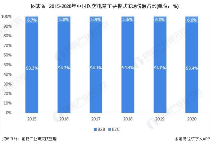 图表9:2015-2020年中国医药电商主要模式市场份额占比(单位:%)