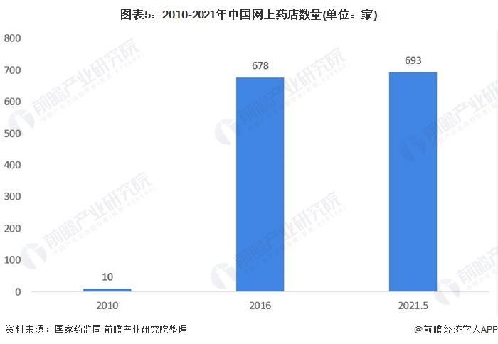 图表5:2010-2021年中国网上药店数量(单位:家)