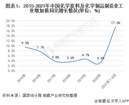 图表1:2015-2021年中国化学原料及化学制品制造业工业增加值同比增长情况(单位:%)