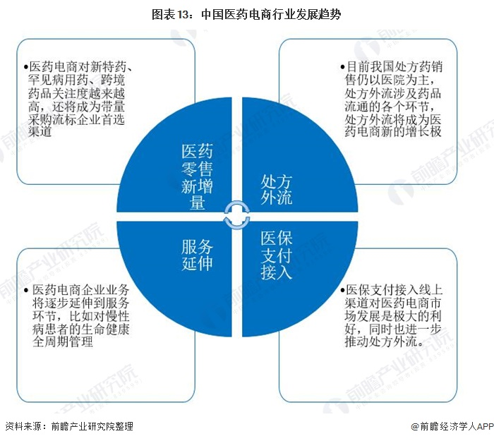 图表13:中国医药电商行业发展趋势