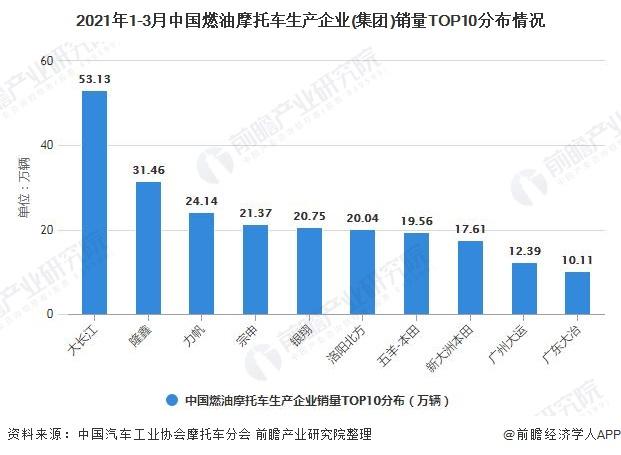 2021年1-3月中国燃油摩托车生产企业(集团)销量TOP10分布情况