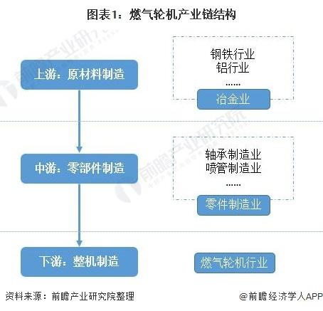 图表1:燃气轮机产业链结构
