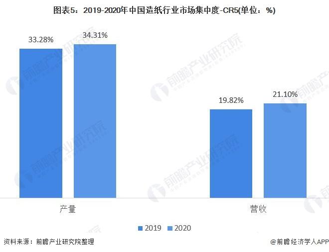 图表5:2019-2020年中国造纸行业市场集中度-CR5(单位:%)