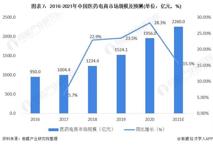 图表7:2016-2021年中国医药电商市场规模及预测(单位:亿元,%)