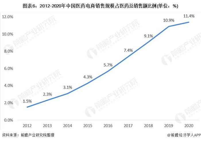 图表6:2012-2020年中国医药电商销售规模占医药总销售额比例(单位:%)