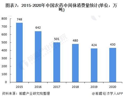 图表7:2015-2020年中国农药中间体消费量统计(单位:万吨)