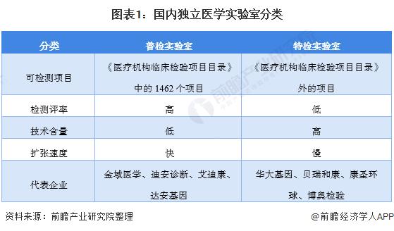 图表1:国内独立医学实验室分类