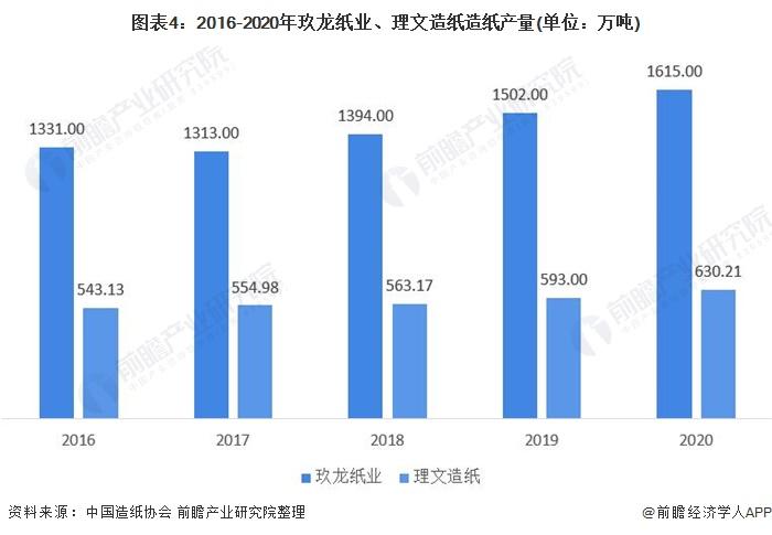 圖表4:2016-2020年玖龍紙業、理文造紙造紙產量(單位:萬噸)