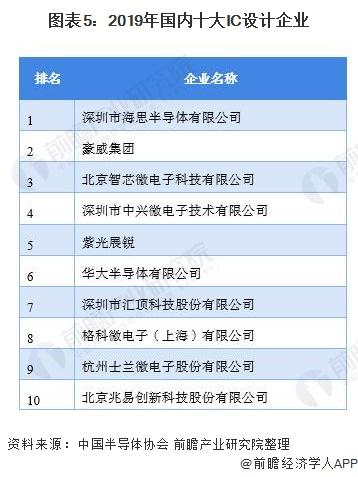 图表5:2019年国内十大IC设计企业