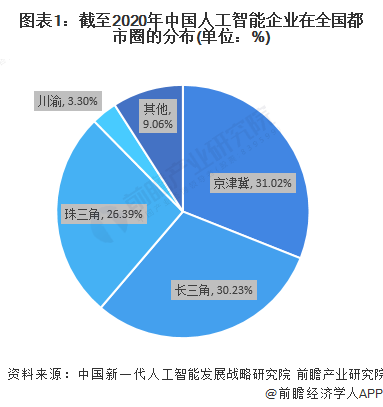 图表1:截至2020年中国人工智能企业在全国都市圈的分布(单位:%)