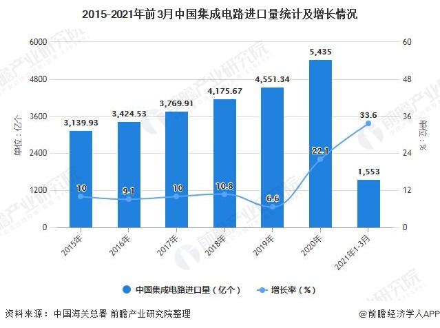 2015-2021年前3月中国集成电路进口量统计及增长情况