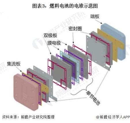 图表3:燃料电池的电堆示意图