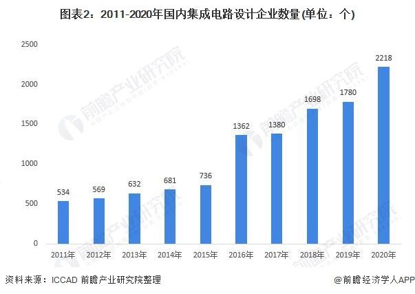 图表2:2011-2020年国内集成电路设计企业数量(单位:个)