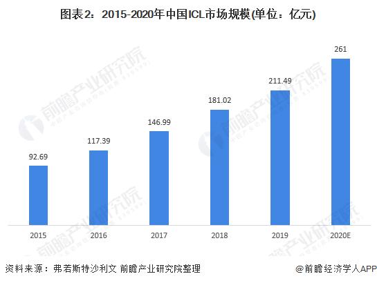 图表2:2015-2020年中国ICL市场规模(单位:亿元)