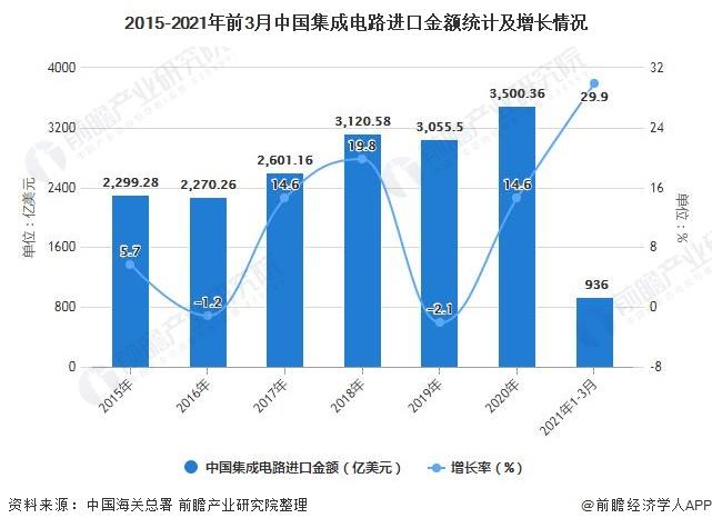 2015-2021年前3月中国集成电路进口金额统计及增长情况