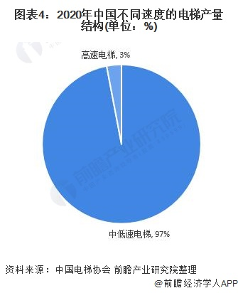圖表4:2020年中國不同速度的電梯產量結構(單位:%)