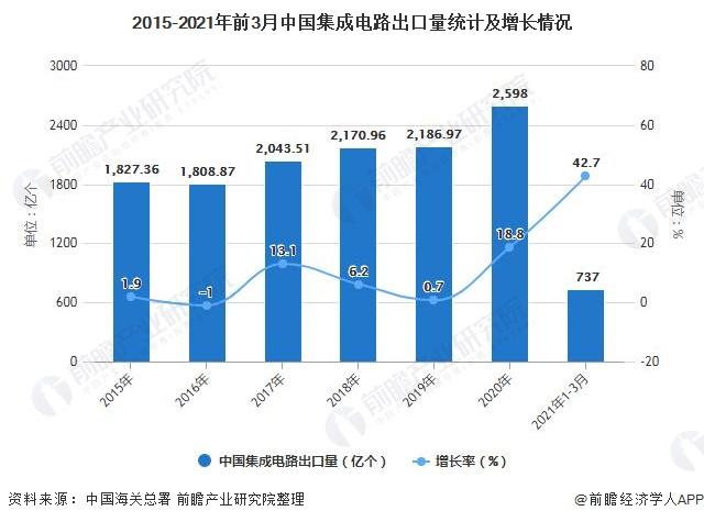 2015-2021年前3月中国集成电路出口量统计及增长情况