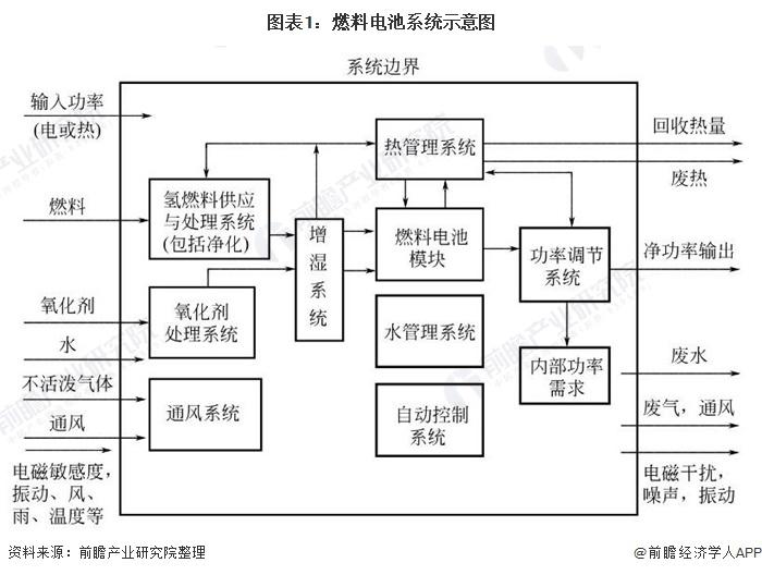图表1:燃料电池系统示意图