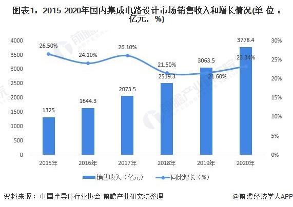 图表1:2015-2020年国内集成电路设计市场销售收入和增长情况(单位:亿元,%)