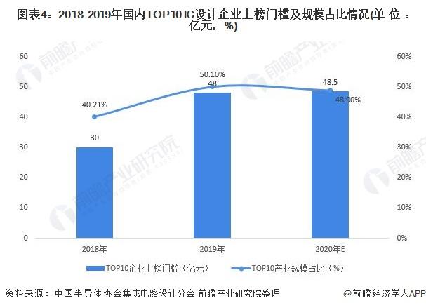 图表4:2018-2019年国内TOP10 IC设计企业上榜门槛及规模占比情况(单位:亿元,%)