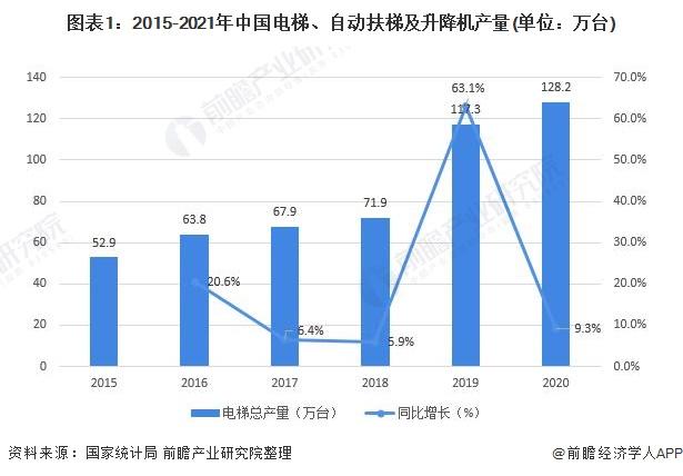 圖表1:2015-2021年中國電梯、自動扶梯及升降機產量(單位:萬臺)