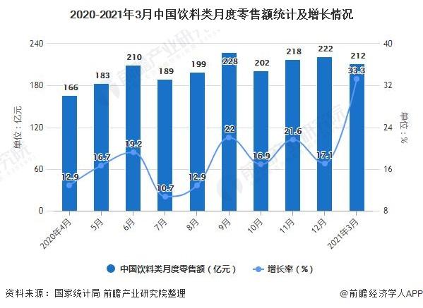 2020-2021年3月中国饮料类月度零售额统计及增长情况