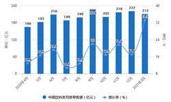 2021年1-3月中国饮料<em>行业</em><em>零售</em>及产量规模统计分析 饮料累计产量突破4000万吨