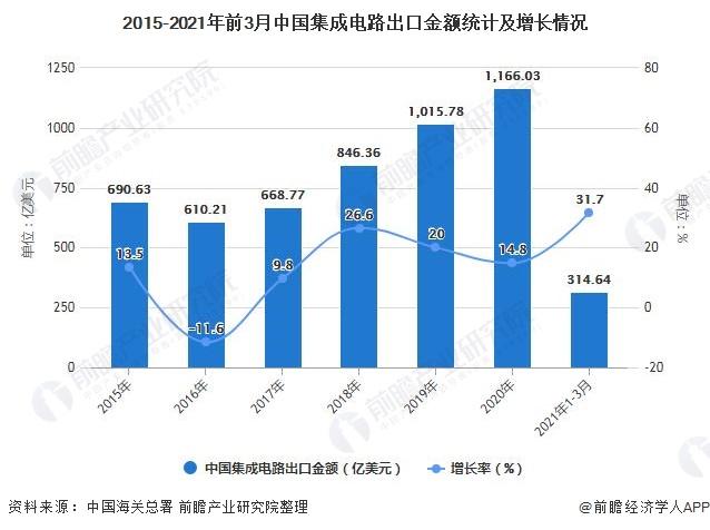 2015-2021年前3月中国集成电路出口金额统计及增长情况