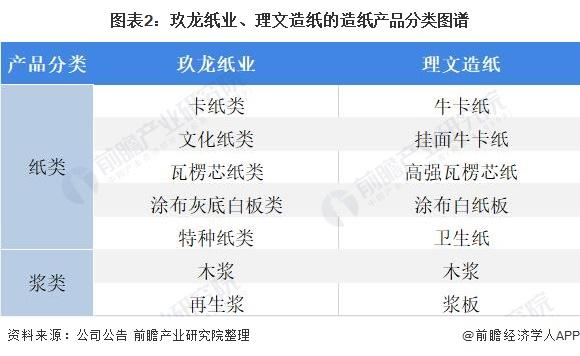 圖表2:玖龍紙業、理文造紙的造紙產品分類圖譜