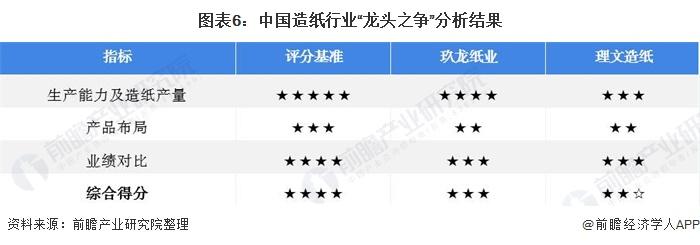 """圖表6:中國造紙行業""""龍頭之爭""""分析結果"""