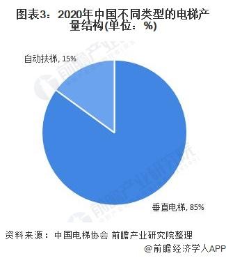 圖表3:2020年中國不同類型的電梯產量結構(單位:%)