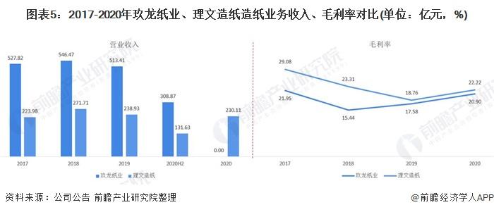 圖表5:2017-2020年玖龍紙業、理文造紙造紙業務收入、毛利率對比(單位:億元,%)
