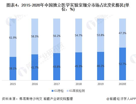 图表4:2015-2020年中国独立医学实验室细分市场占比变化情况(单位:%)