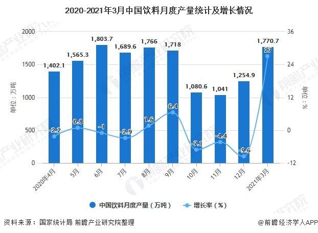 2020-2021年3月中国饮料月度产量统计及增长情况