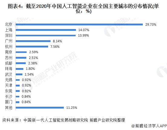 图表4:截至2020年中国人工智能企业在全国主要城市的分布情况(单位:%)