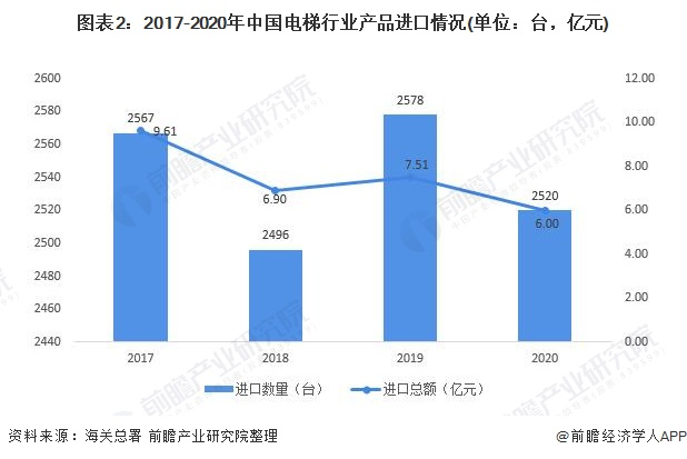 圖表2:2017-2020年中國電梯行業產品進口情況(單位:臺,億元)