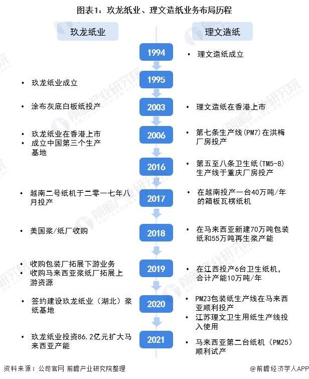 圖表1:玖龍紙業、理文造紙業務布局歷程