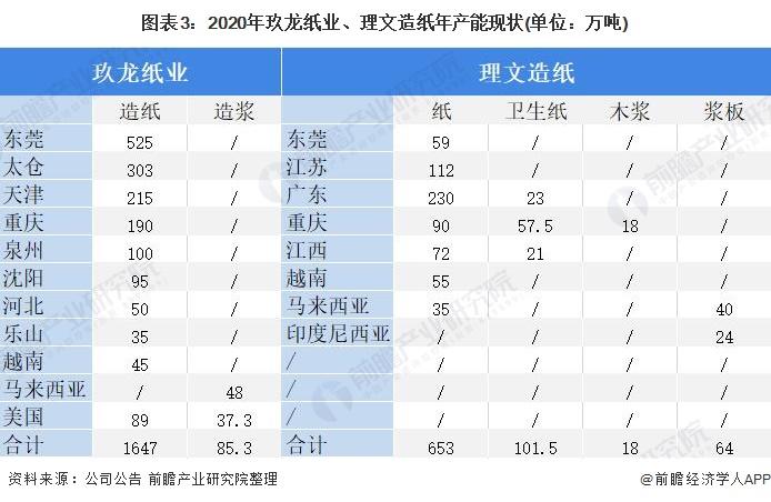 圖表3:2020年玖龍紙業、理文造紙年產能現狀(單位:萬噸)