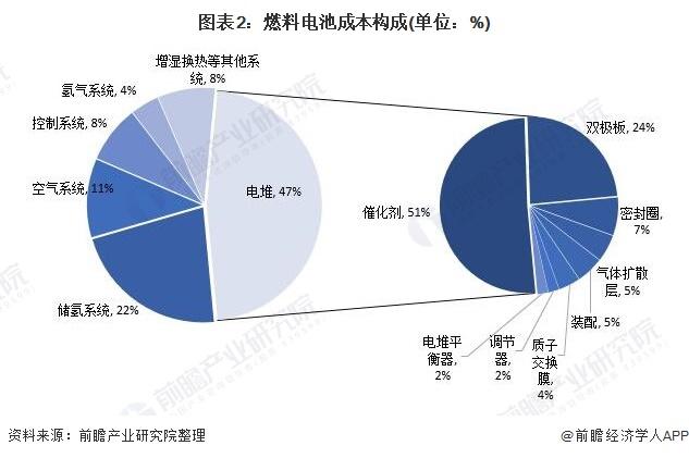图表2:燃料电池成本构成(单位:%)